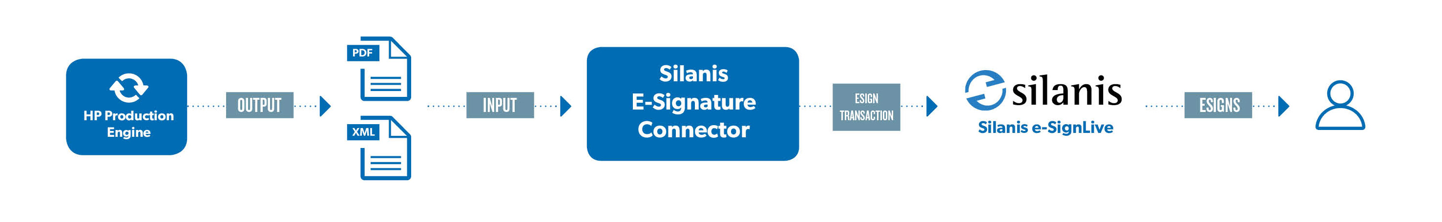 Connecting in an Exstream Way with E-Signatures