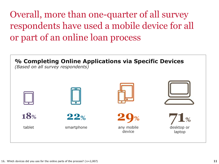 Wells Fargo Mobile Research Study