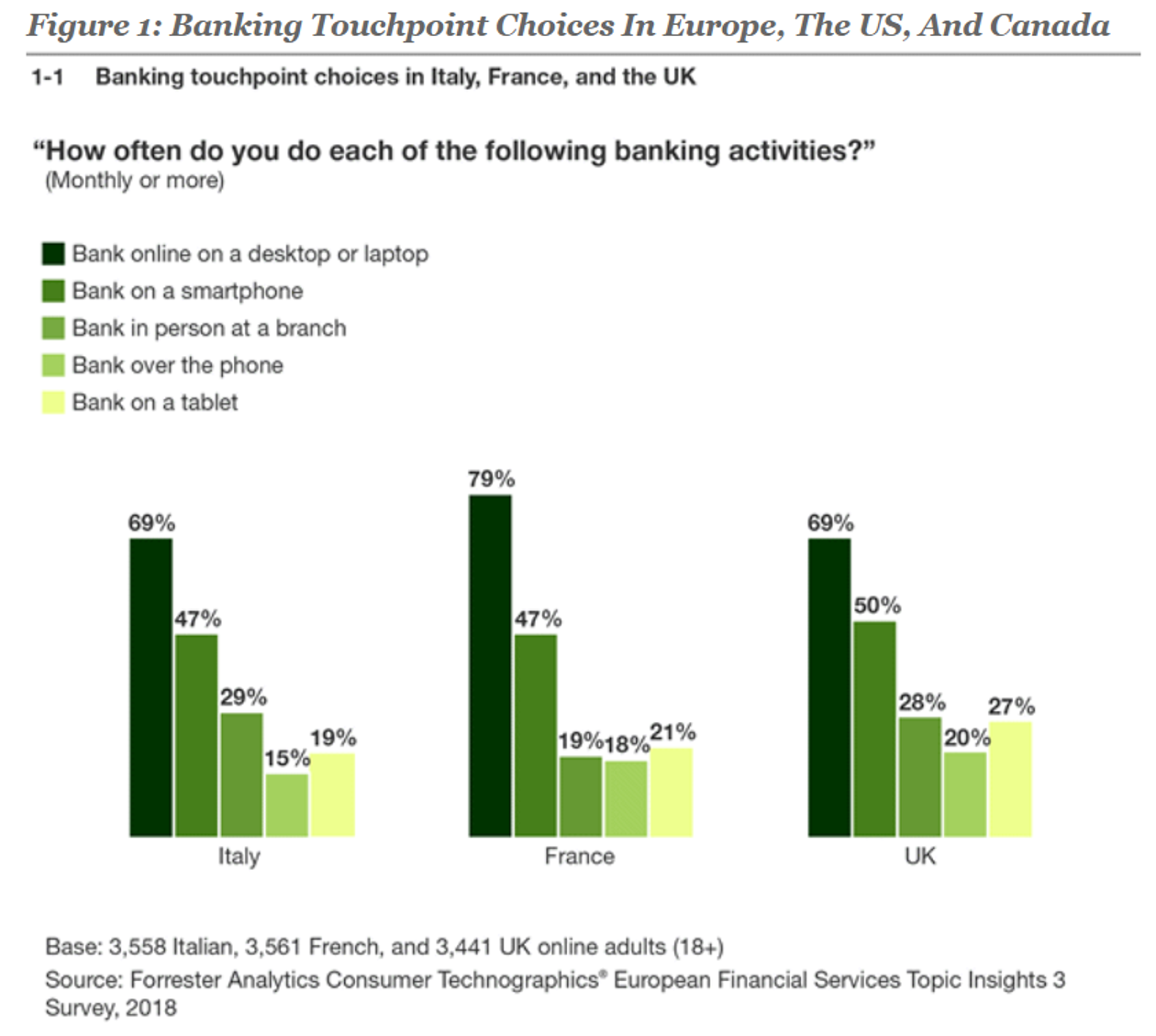 Banking Touchpoint Choices in Europe