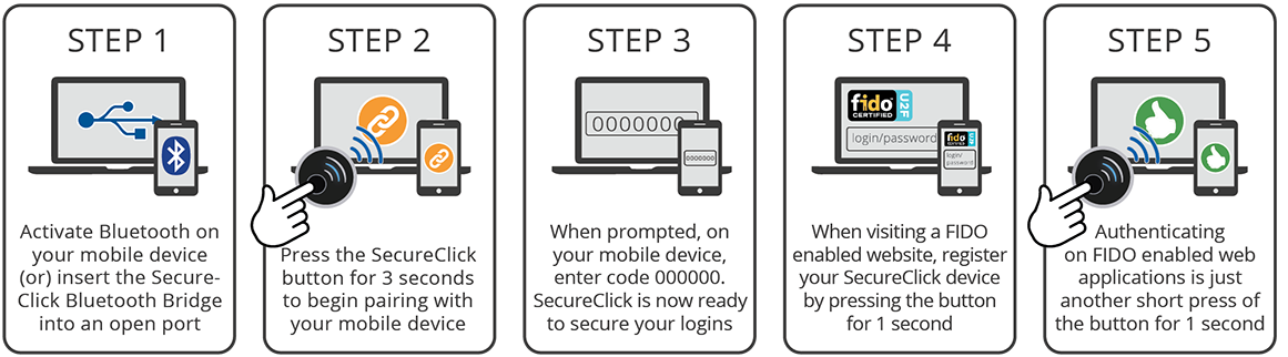 How it works Digipass Secure Click