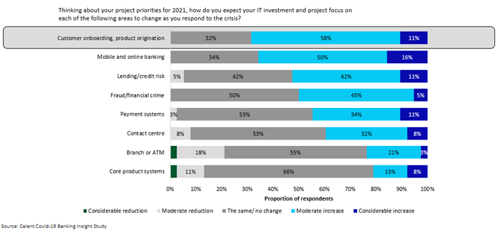 IT investment and project focus for banks in 2021