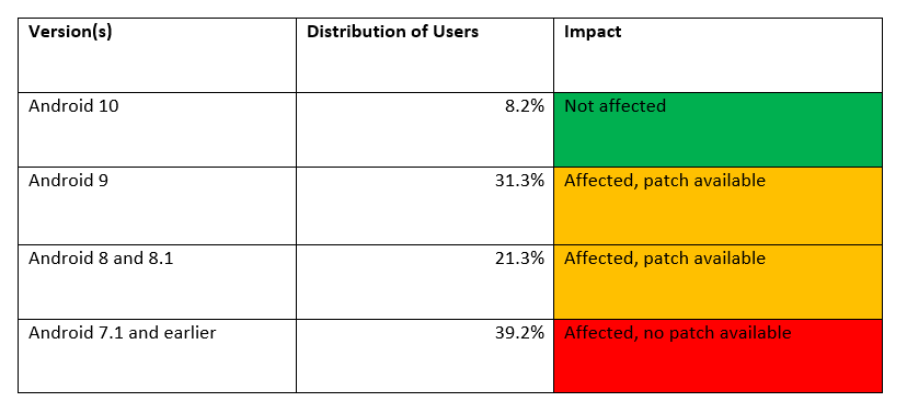 percentage of  users are using affected versions of the Android OS