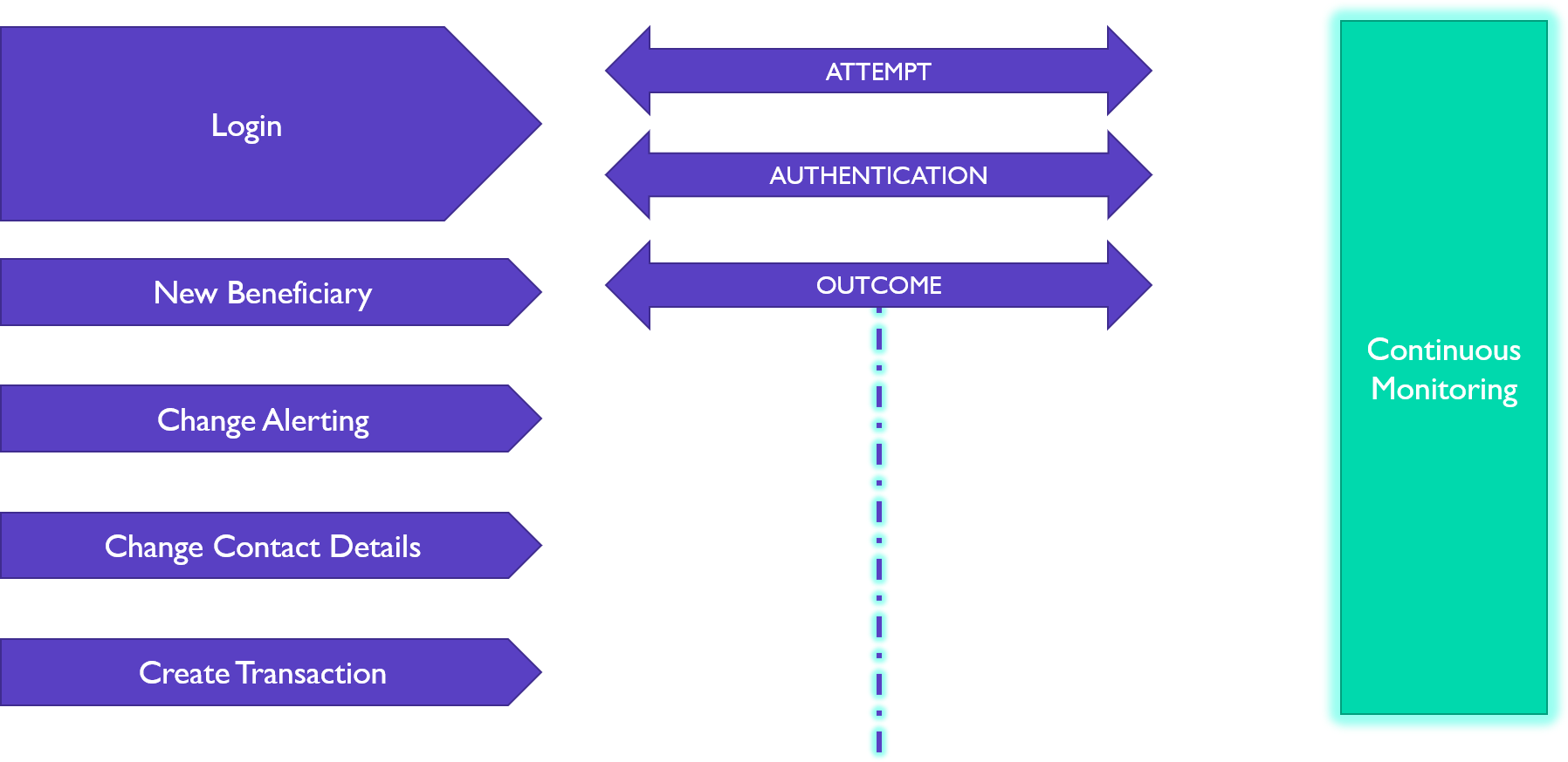 Example of continuous monitoring to understand each operation attempt, authentication and outcome.