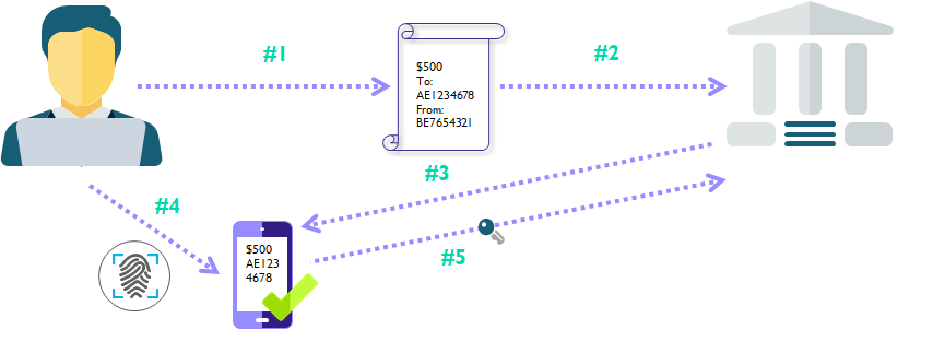 Illustration of dynamic linking in a legitimate payment.