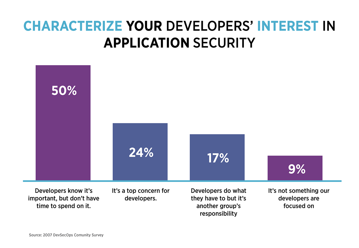 Developers Interest