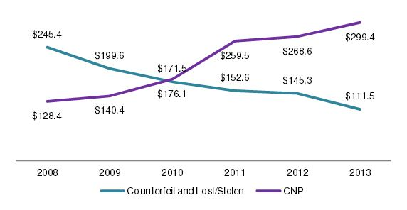 Changes in Canadian Credit Card Fraud Losses, 2008 to 2013 (In CA$ millions). Source: Canadian Bankers Association