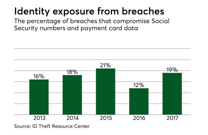 Identity Exposure form Breaches