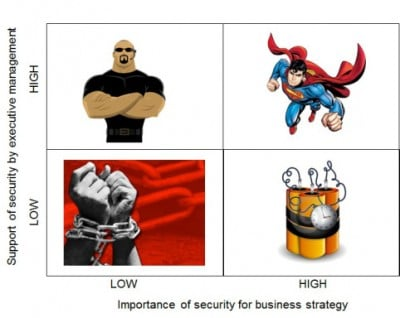 Two-by-Two Matrix - The 4 roles of the security department