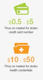 Price on market for stolen health credentials