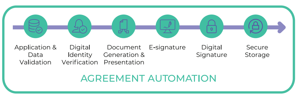 Agreement Automation