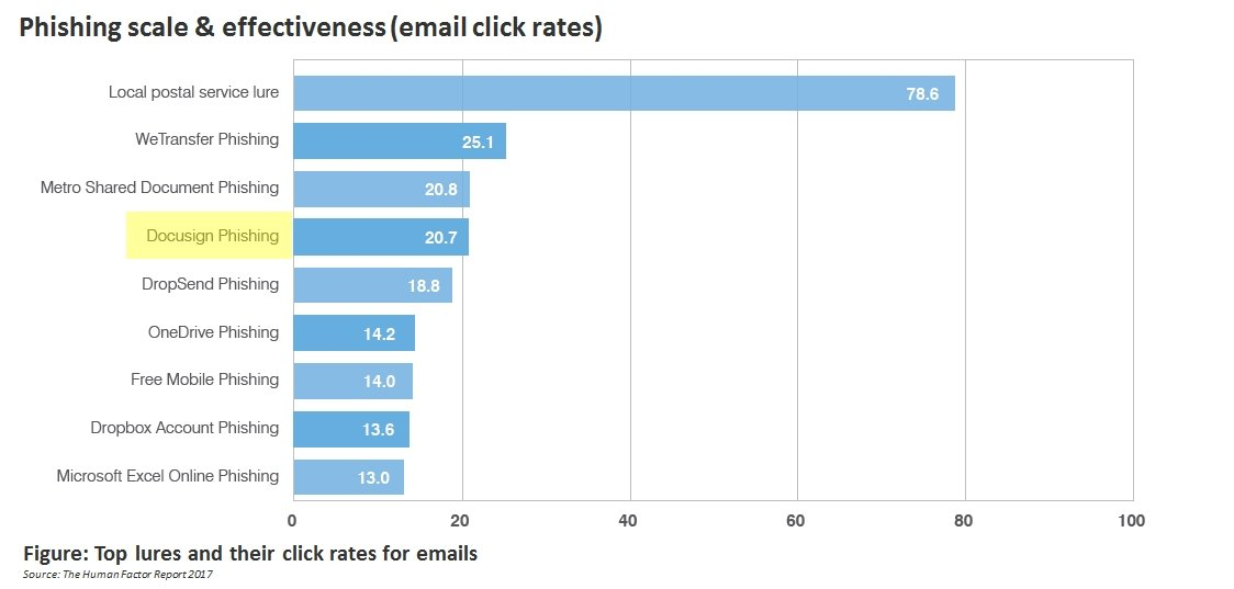 Phishing Emails: How to Protect Your Customers When Using E