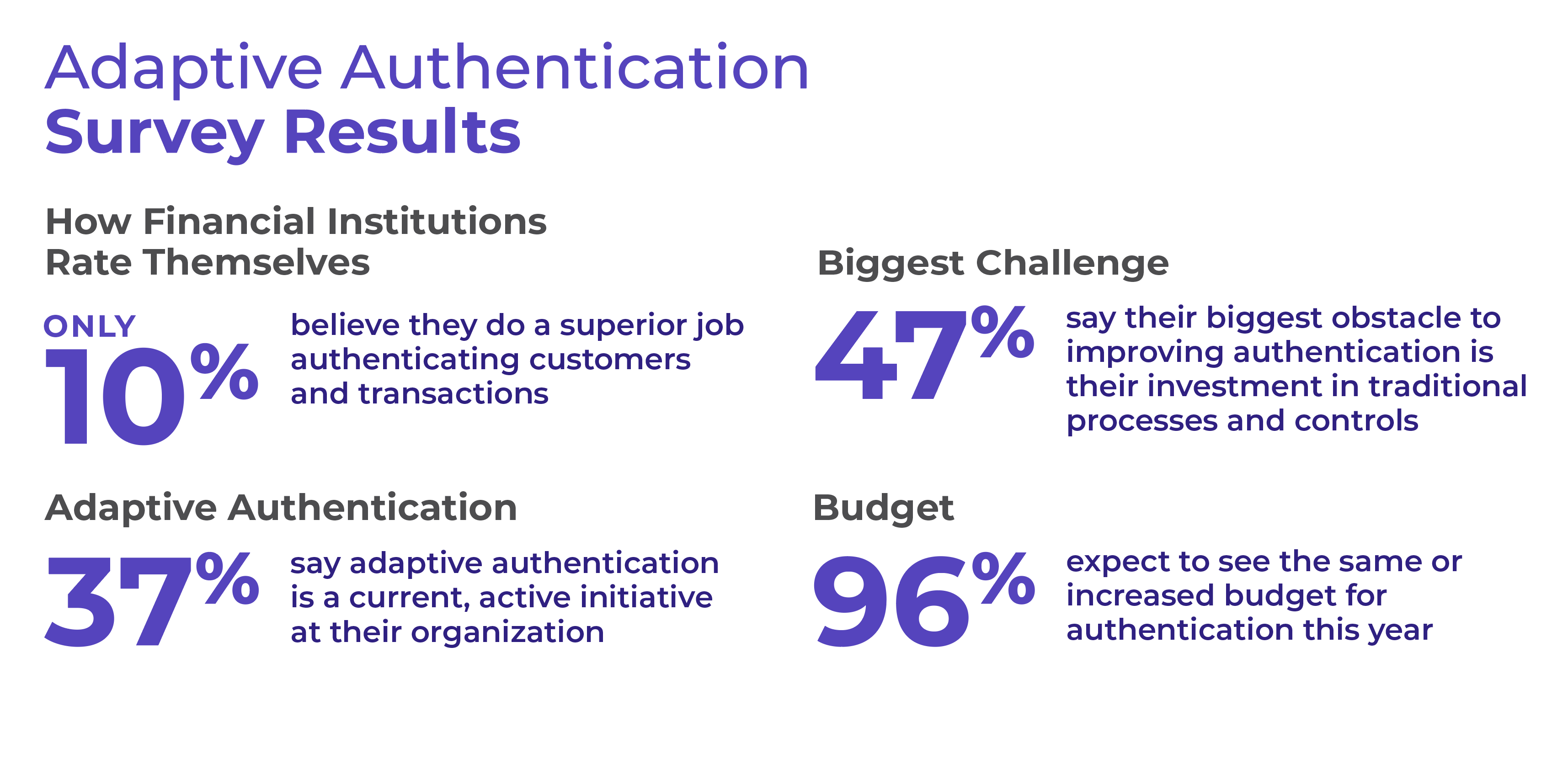 Adaptive Authentication Survey Results
