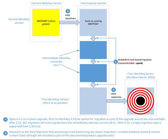KB 160136: Upgrading to IDENTIKEY Authentication Server onto